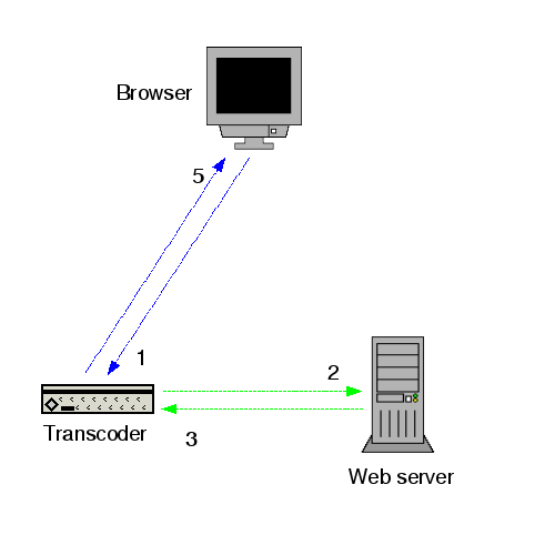 Diagram showing the interaction among browser, transcoder and web server